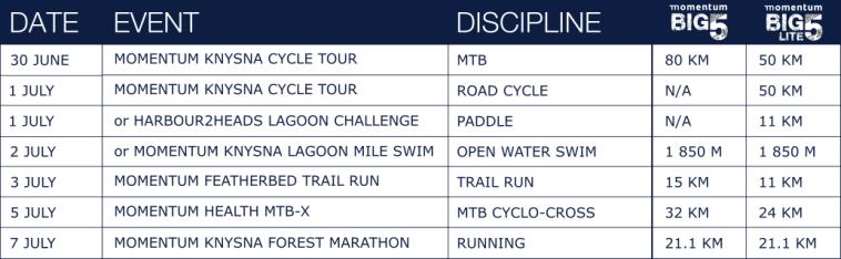 BIG5 Challenge Race Info